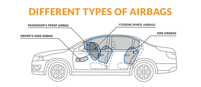 American Dismantling - Car Parts - Airbags Types